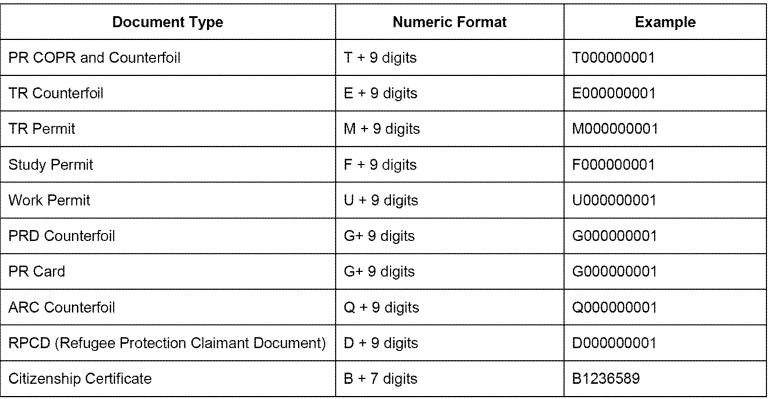 Document Identifiers